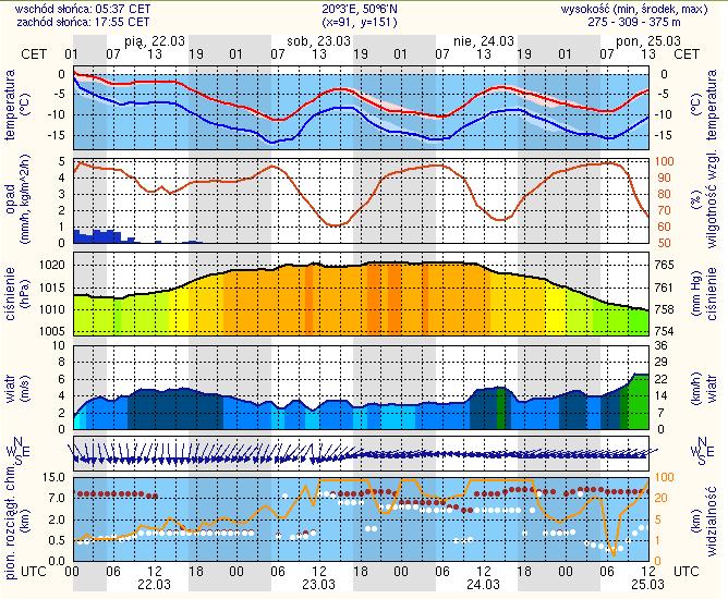 szczegółowa prognoza pogody Kraków od 22-03 do 25-03